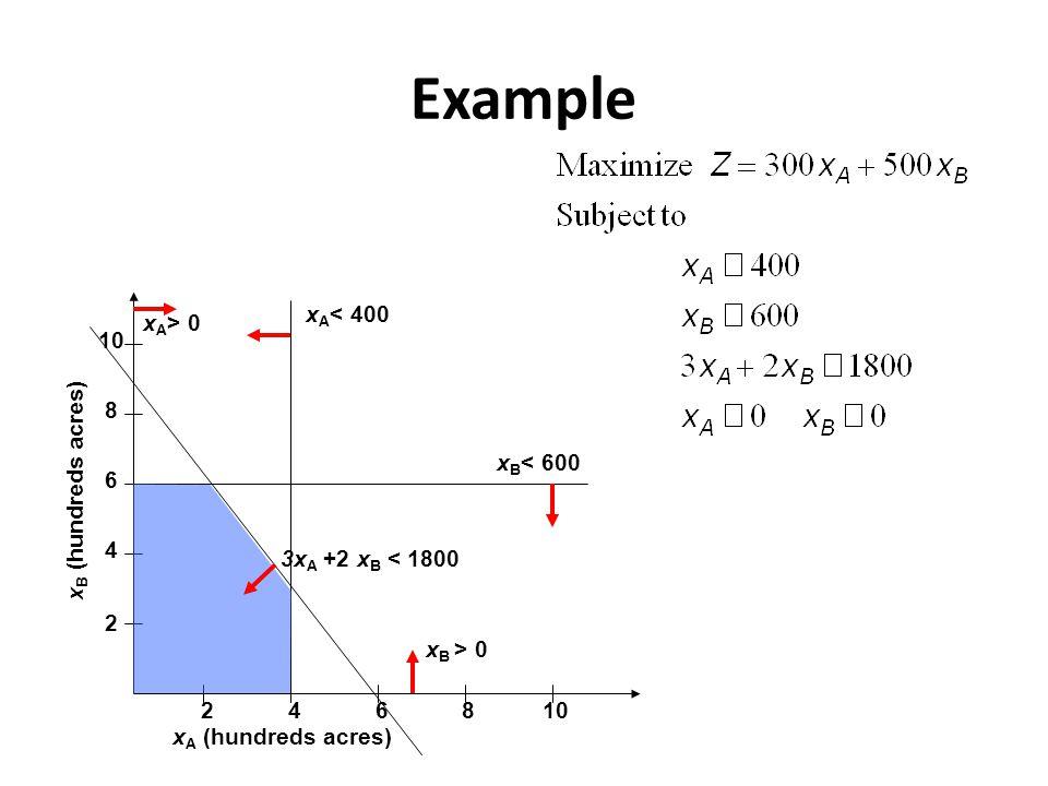 Example 2 4 6 8 10 2468 x A (hundreds acres) x B (hundreds acres) x B < 600 x A > 0 x A < 400 3x A +2 x B < 1800 x B > 0