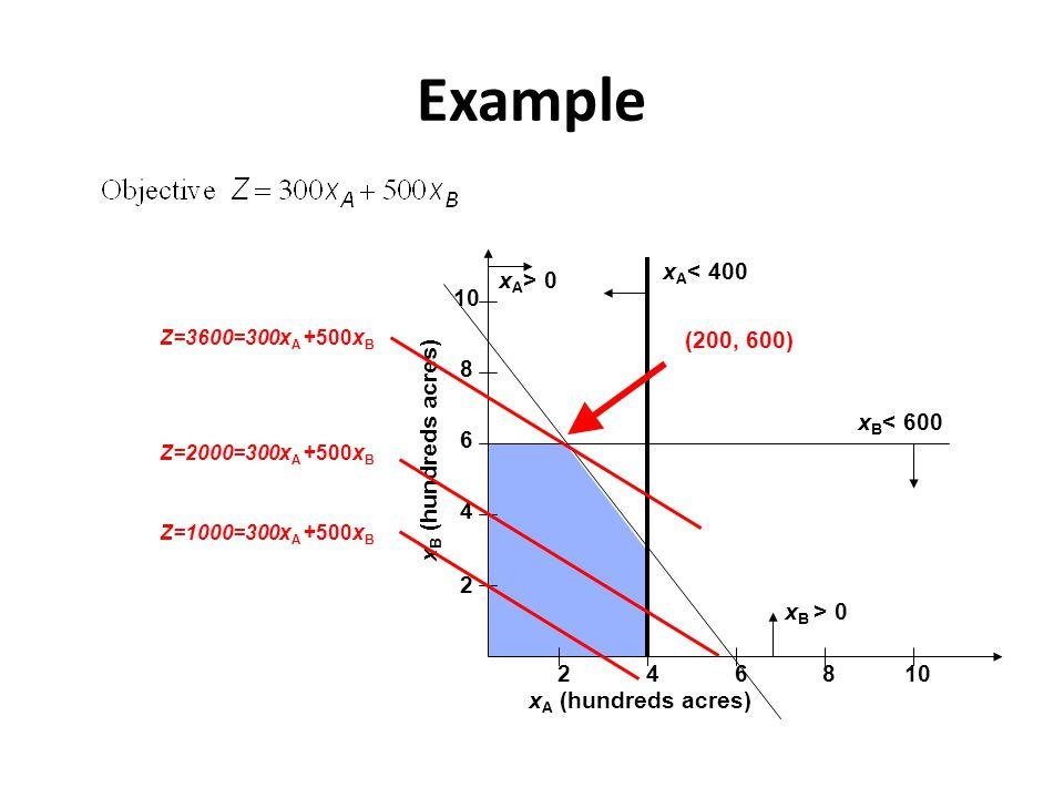 Example 2 4 6 8 10 2468 x A (hundreds acres) x B (hundreds acres) x B < 600 x A > 0 x A < 400 x B > 0 Z=3600=300x A +500x B Z=2000=300x A +500x B Z=1000=300x A +500x B (200, 600)