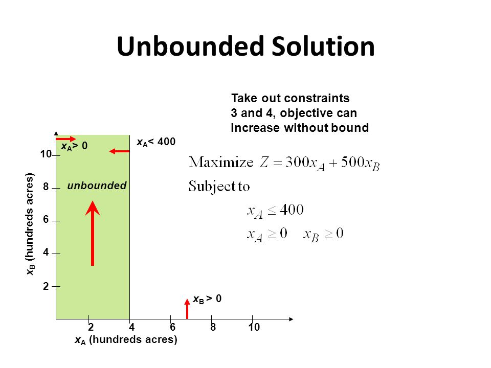 Unbounded Solution 2 4 6 8 10 2468 x A (hundreds acres) x B (hundreds acres) x A > 0 x A < 400 x B > 0 unbounded Take out constraints 3 and 4, objective can Increase without bound