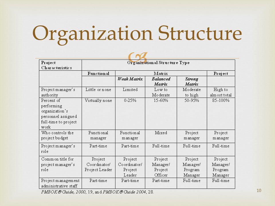  10 Organization Structure