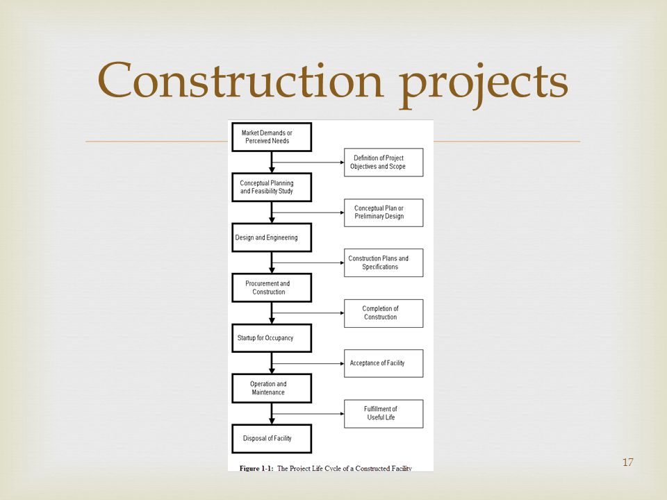  Construction projects 17