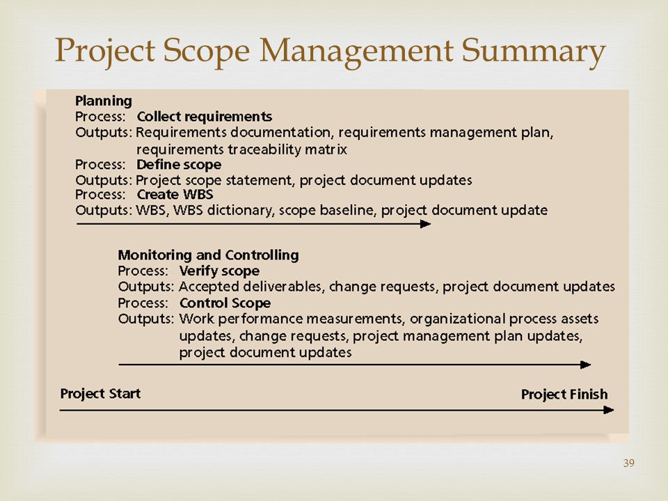 39 Project Scope Management Summary