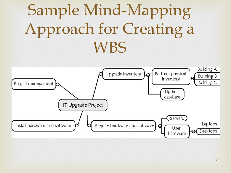 49 Sample Mind-Mapping Approach for Creating a WBS