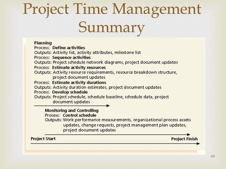  69 Project Time Management Summary