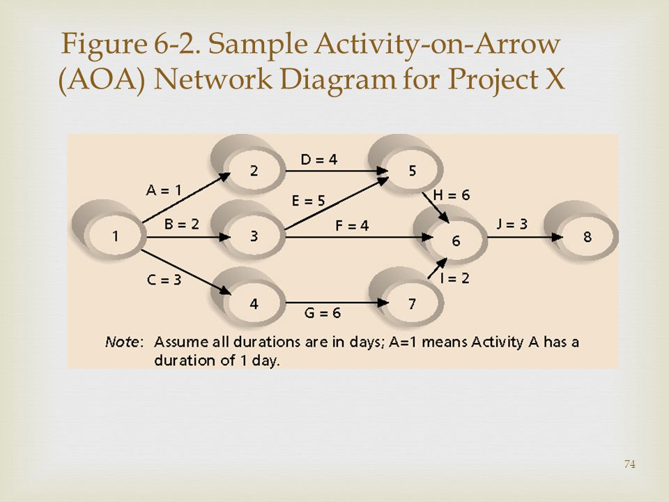74 Figure 6-2. Sample Activity-on-Arrow (AOA) Network Diagram for Project X