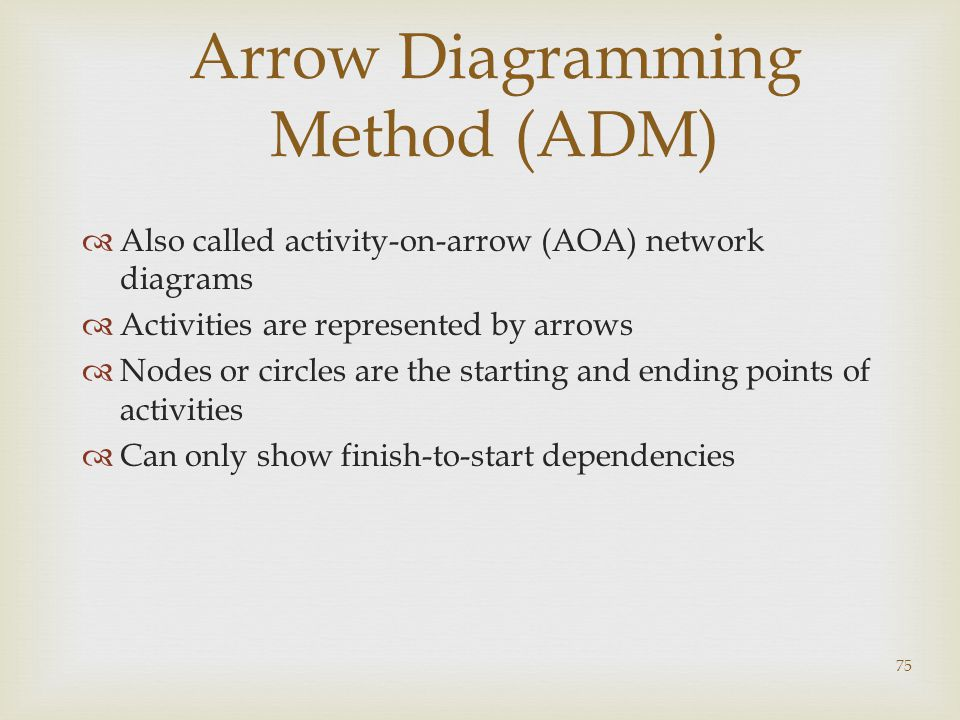 75 Arrow Diagramming Method (ADM)  Also called activity-on-arrow (AOA) network diagrams  Activities are represented by arrows  Nodes or circles are the starting and ending points of activities  Can only show finish-to-start dependencies