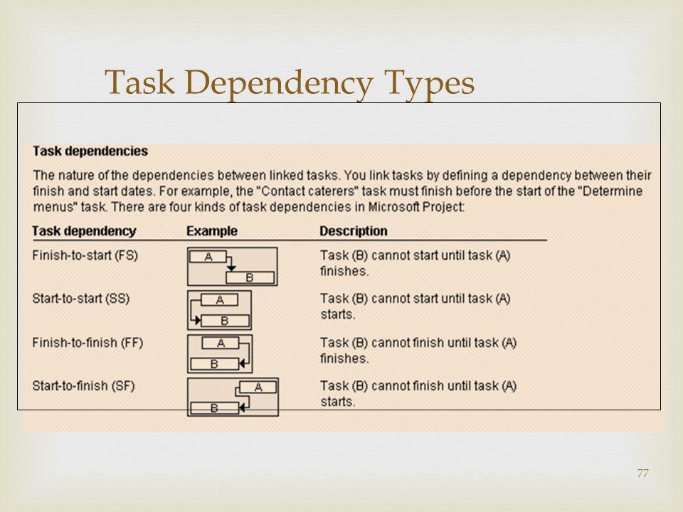77 Task Dependency Types