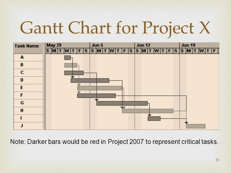  83 Gantt Chart for Project X Note: Darker bars would be red in Project 2007 to represent critical tasks.