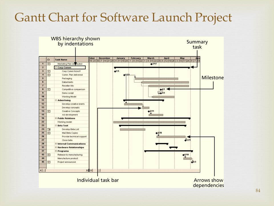 84 Gantt Chart for Software Launch Project