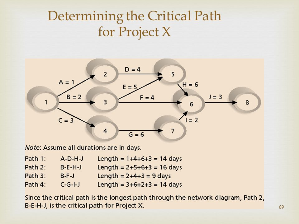 89 Determining the Critical Path for Project X