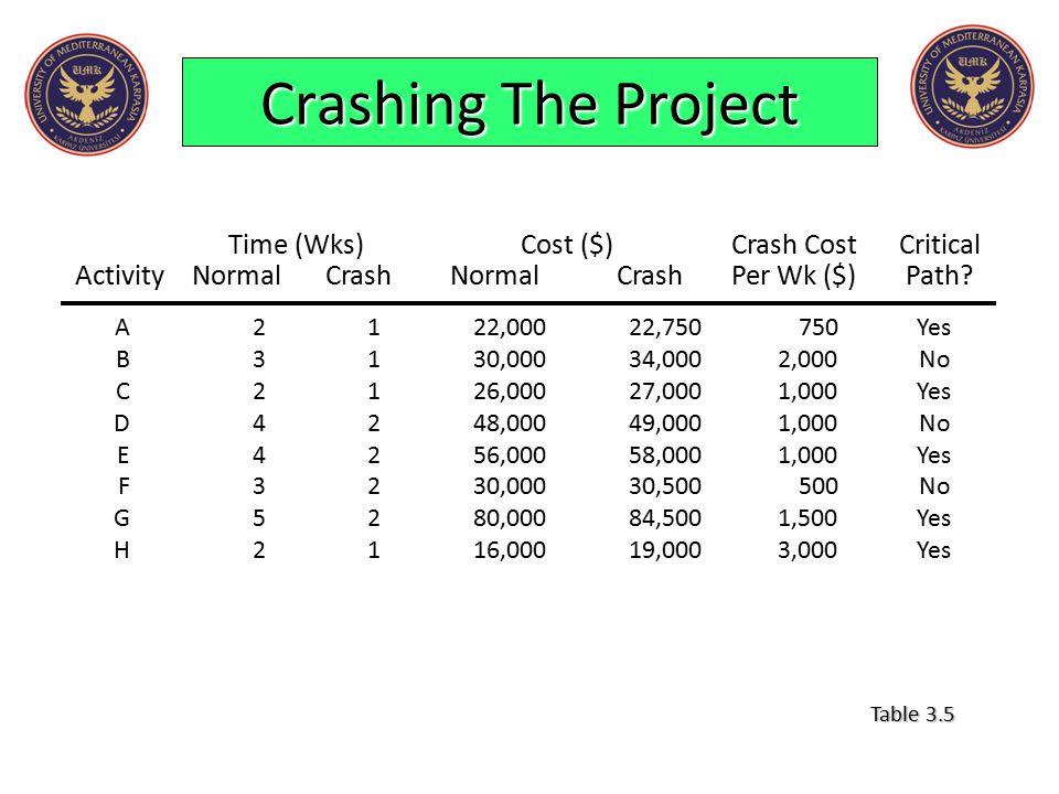 Crashing The Project Time (Wks)Cost ($)Crash CostCritical ActivityNormalCrashNormalCrashPer Wk ($)Path? A2122,00022,750750Yes B3130,00034,0002,000No C