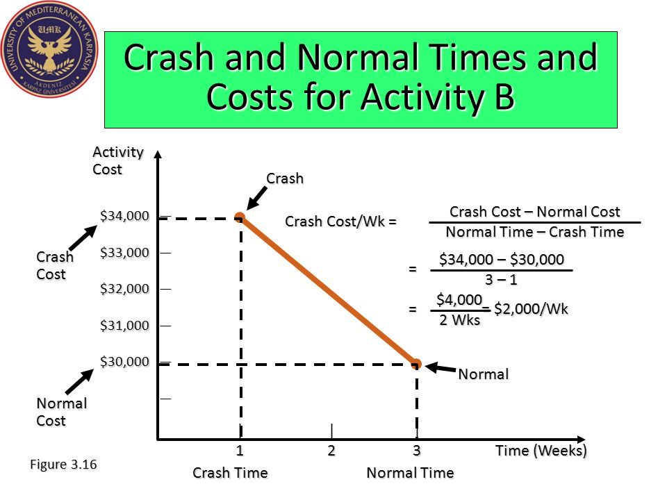 Crash and Normal Times and Costs for Activity B ||| 123Time (Weeks) $34,000 $34,000 — $33,000 $33,000 — $32,000 $32,000 — $31,000 $31,000 — $30,000 $3