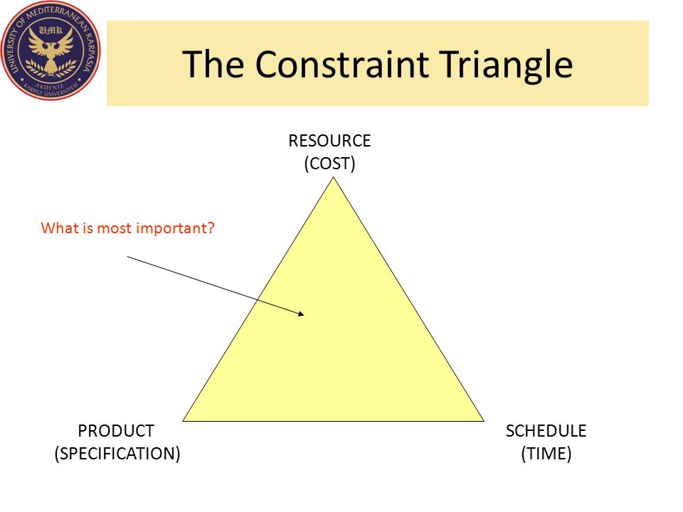 The Constraint Triangle RESOURCE (COST) SCHEDULE (TIME) PRODUCT (SPECIFICATION) What is most important?