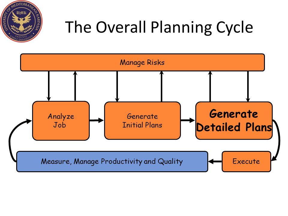The Overall Planning Cycle Analyze Job Manage Risks Execute Generate Detailed Plans Generate Initial Plans Measure, Manage Productivity and Quality