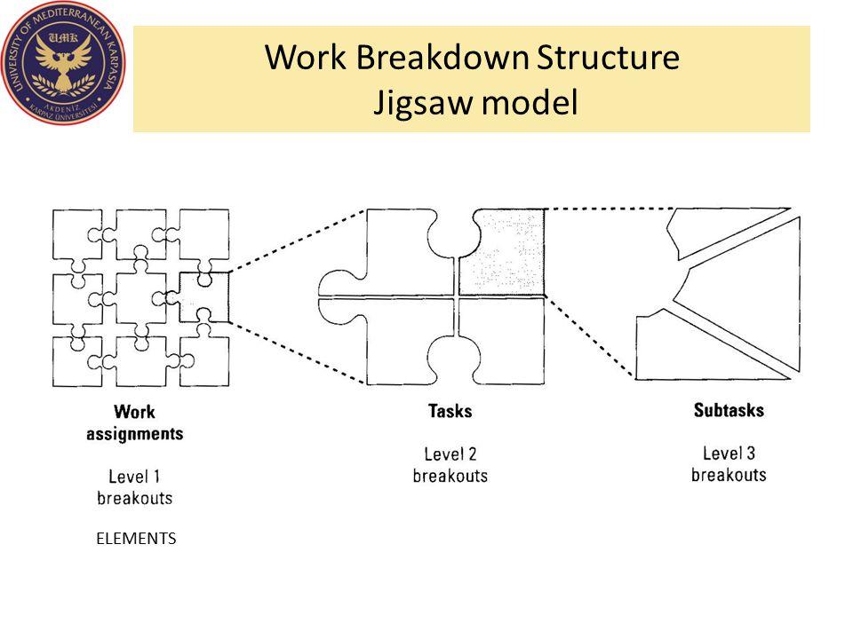 Work Breakdown Structure Jigsaw model ELEMENTS