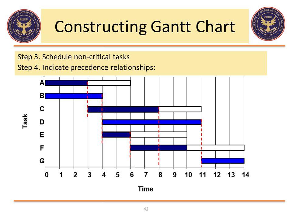 Constructing Gantt Chart Step 3. Schedule non-critical tasks Step 4. Indicate precedence relationships: 42