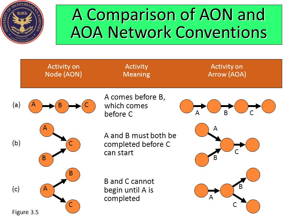 A Comparison of AON and AOA Network Conventions Activity onActivityActivity on Node (AON)MeaningArrow (AOA) A comes before B, which comes before C (a)