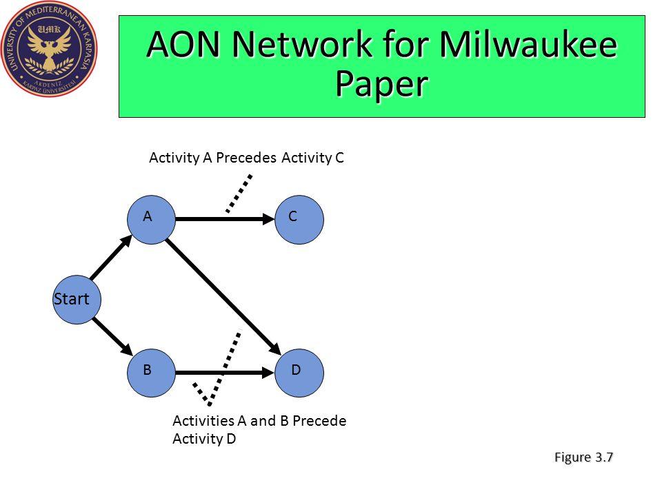 AON Network for Milwaukee Paper Figure 3.7 C D A Start B Activity A Precedes Activity C Activities A and B Precede Activity D