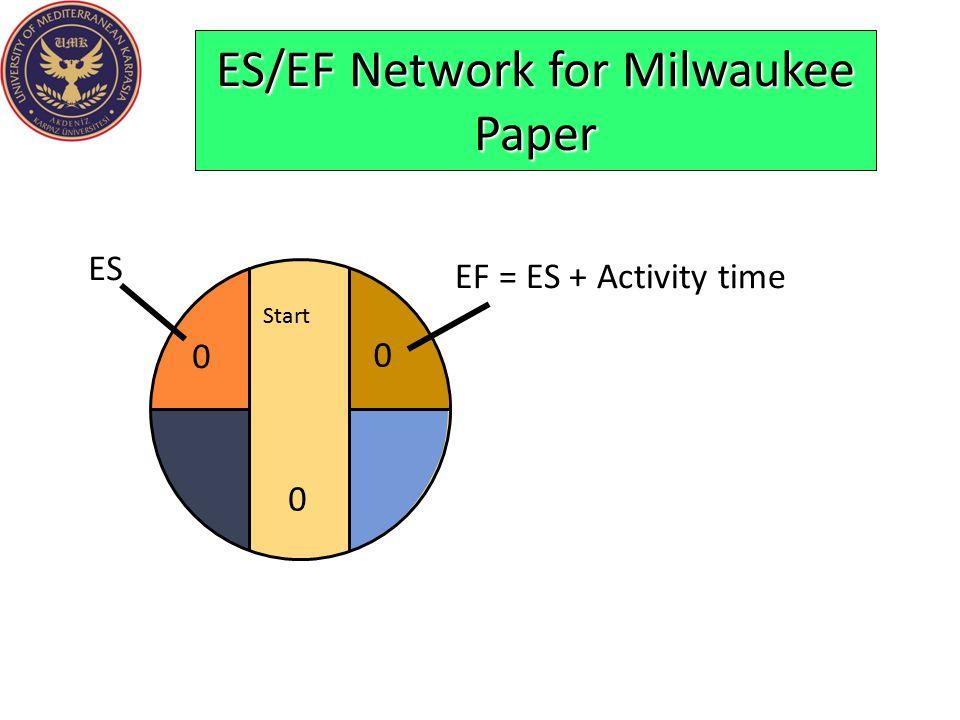 ES/EF Network for Milwaukee Paper Start 0 0 ES 0 EF = ES + Activity time