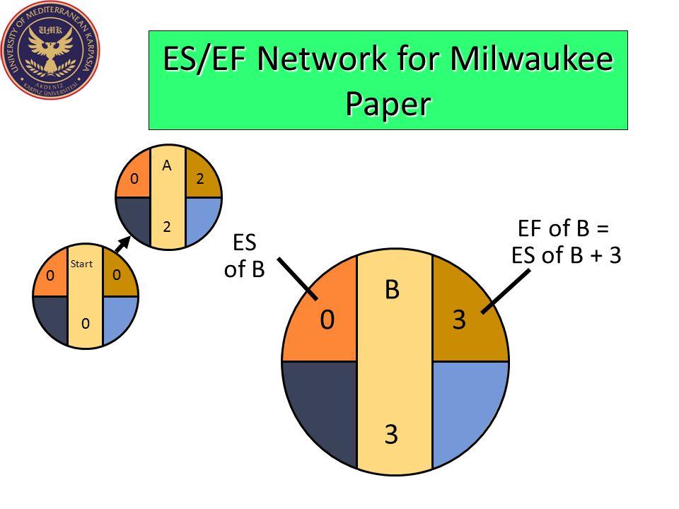 B3B3 ES/EF Network for Milwaukee Paper Start 0 0 0 A2A2 20 3 EF of B = ES of B + 3 0 ES of B