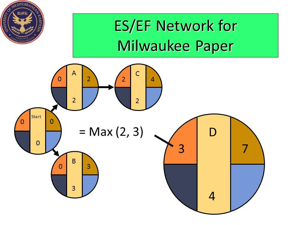 C2C2 24 ES/EF Network for Milwaukee Paper B3B3 03 Start 0 0 0 A2A2 20 D4D4 7 3 = Max (2, 3)