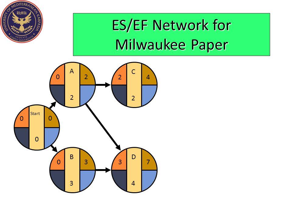 D4D4 37 C2C2 24 ES/EF Network for Milwaukee Paper B3B3 03 Start 0 0 0 A2A2 20