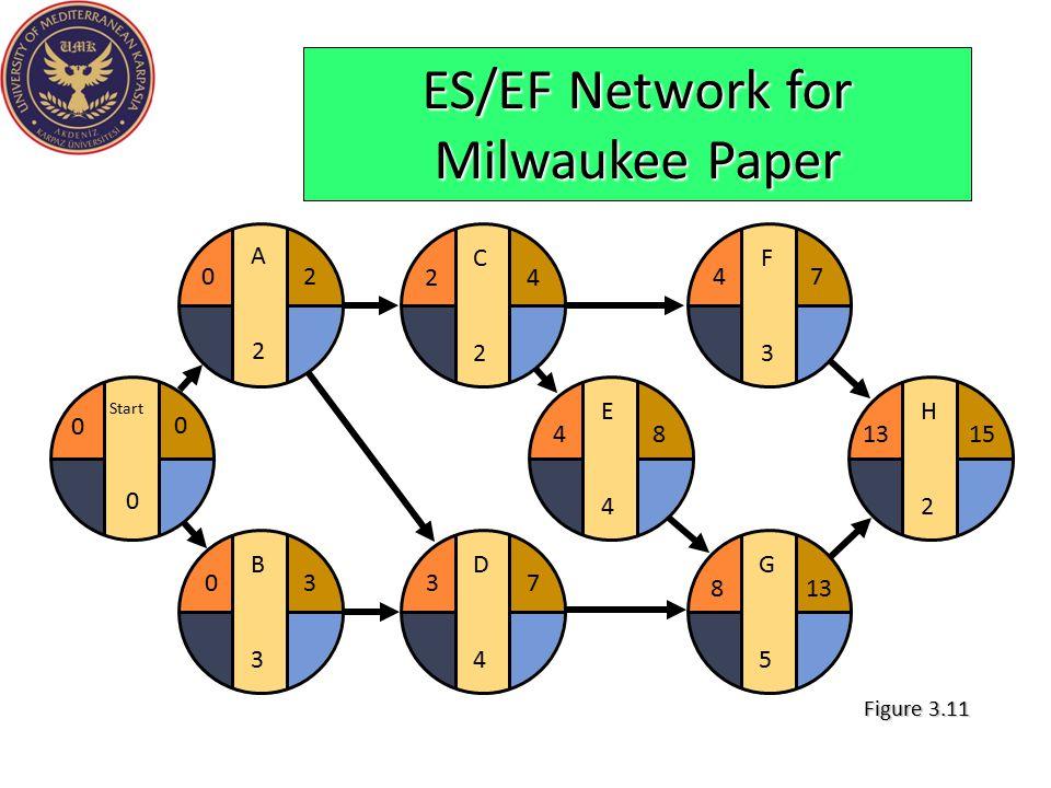E4E4 F3F3 G5G5 H2H2 481315 4 813 7 D4D4 37 C2C2 24 ES/EF Network for Milwaukee Paper B3B3 03 Start 0 0 0 A2A2 20 Figure 3.11
