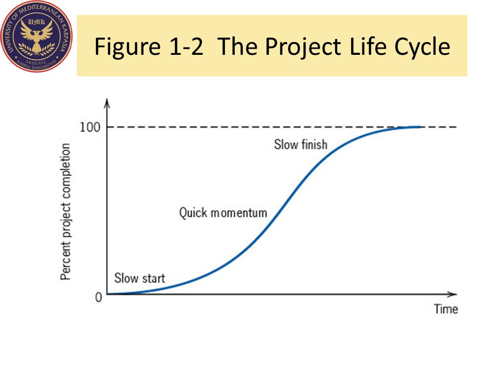 Management of Projects 1.Planning - goal setting, defining the project, team organization 2.Scheduling - relates people, money, and supplies to specific activities and activities to each other 3.Controlling - monitors resources, costs, quality, and budgets; revises plans and shifts resources to meet time and cost demands