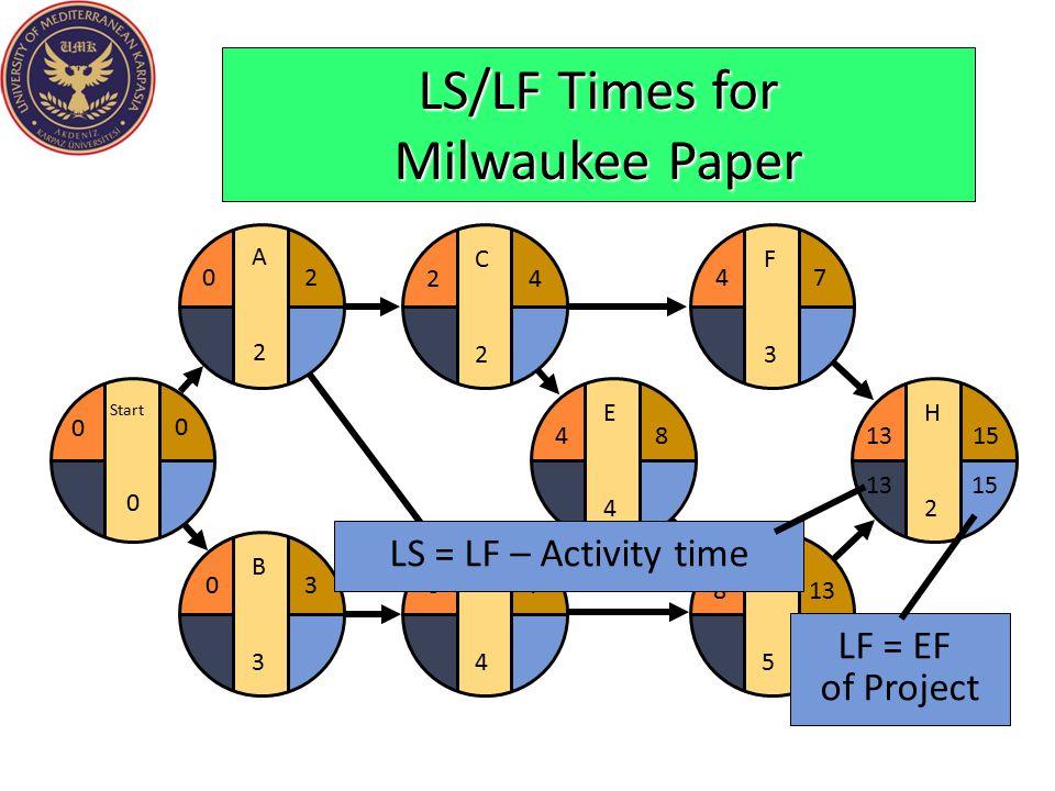LS/LF Times for Milwaukee Paper E4E4 F3F3 G5G5 H2H2 481315 4 813 7 D4D4 37 C2C2 24 B3B3 03 Start 0 0 0 A2A2 20 LF = EF of Project 1513 LS = LF – Activ