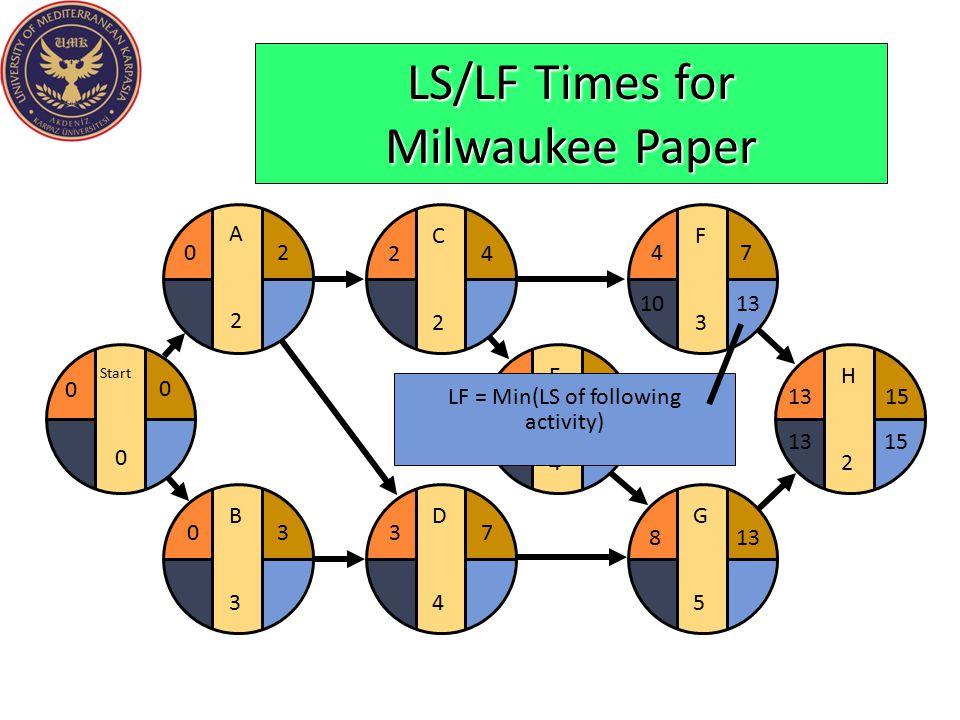LS/LF Times for Milwaukee Paper E4E4 F3F3 G5G5 H2H2 481315 4 813 7 15 D4D4 37 C2C2 24 B3B3 03 Start 0 0 0 A2A2 20 LF = Min(LS of following activity) 1