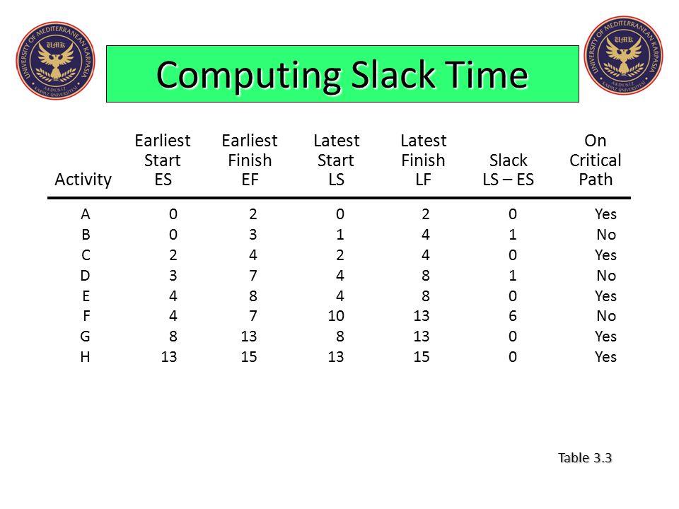 Computing Slack Time EarliestEarliestLatestLatestOn StartFinishStartFinishSlackCritical ActivityESEFLSLFLS – ESPath A02020Yes B03141No C24240Yes D3748
