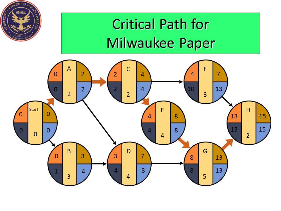 Critical Path for Milwaukee Paper E4E4 F3F3 G5G5 H2H2 481315 4 813 7 15 1013 8 48 D4D4 37 C2C2 24 B3B3 03 Start 0 0 0 A2A2 20 42 84 20 41 00