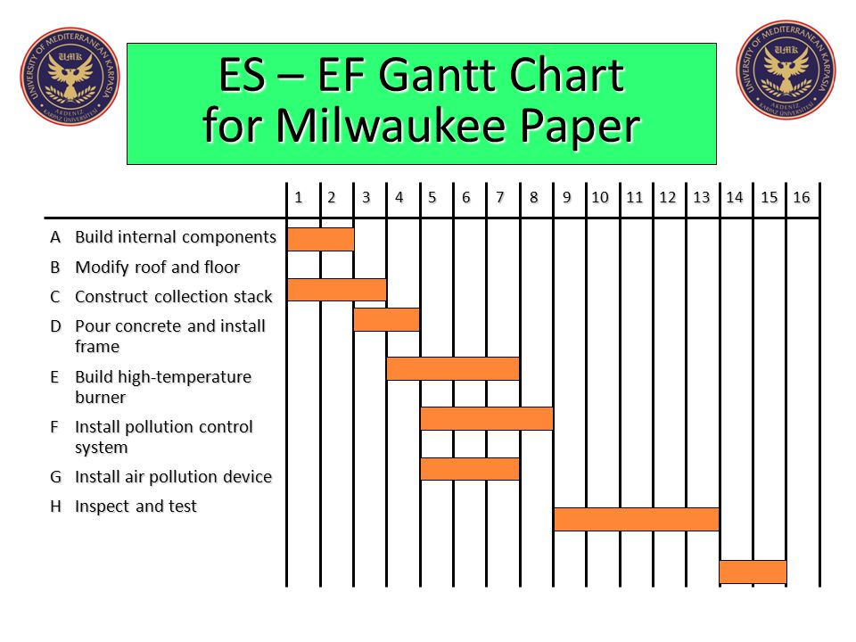 ES – EF Gantt Chart for Milwaukee Paper ABuild internal components BModify roof and floor CConstruct collection stack DPour concrete and install frame