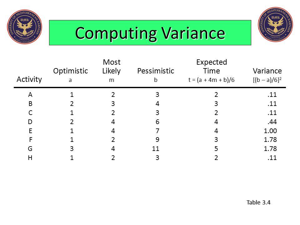 Computing Variance MostExpected OptimisticLikelyPessimisticTimeVariance Activity ambt = (a + 4m + b)/6[(b – a)/6] 2 A1232.11 B2343.11 C1232.11 D2464.4