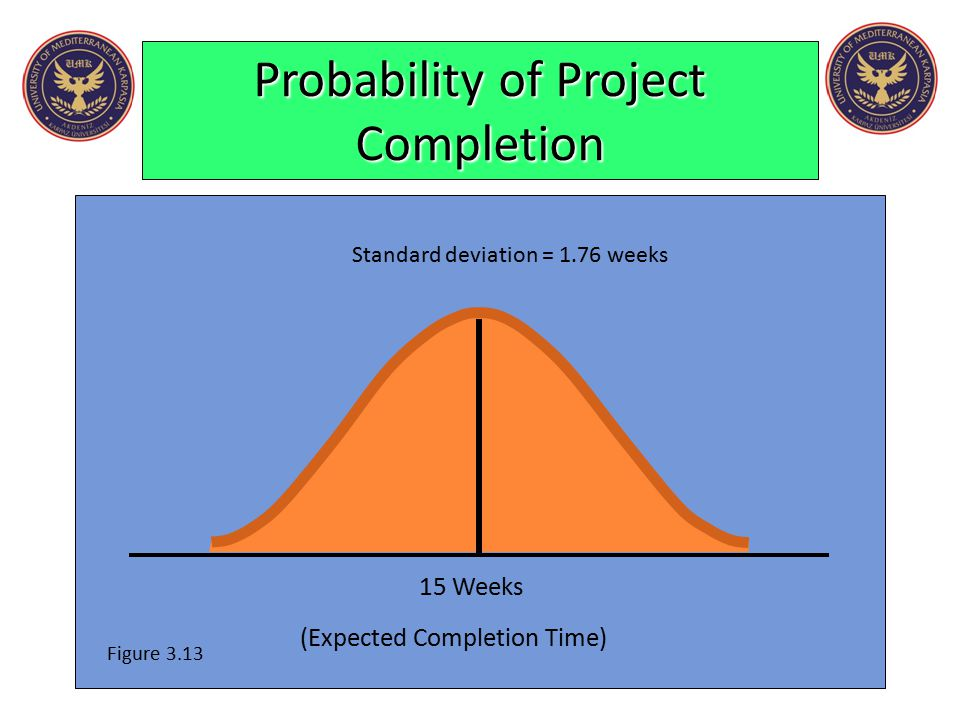 Probability of Project Completion Standard deviation = 1.76 weeks 15 Weeks (Expected Completion Time) Figure 3.13