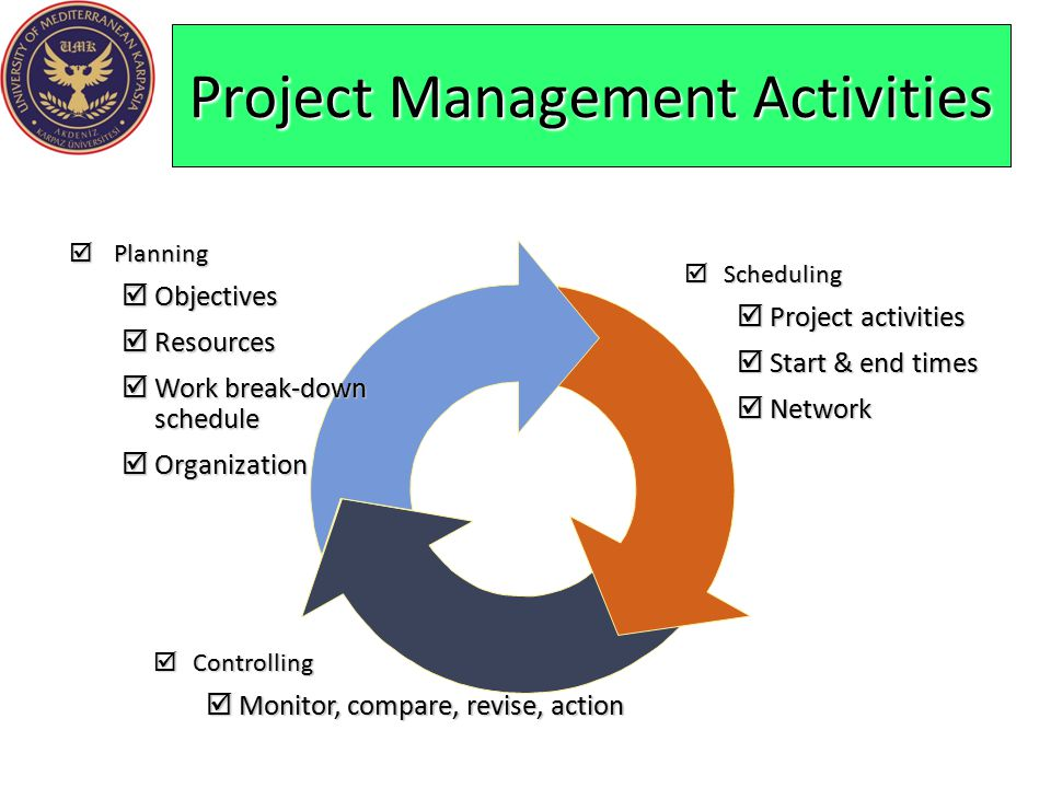  Planning  Objectives  Resources  Work break-down schedule  Organization  Scheduling  Project activities  Start & end times  Network  Contro
