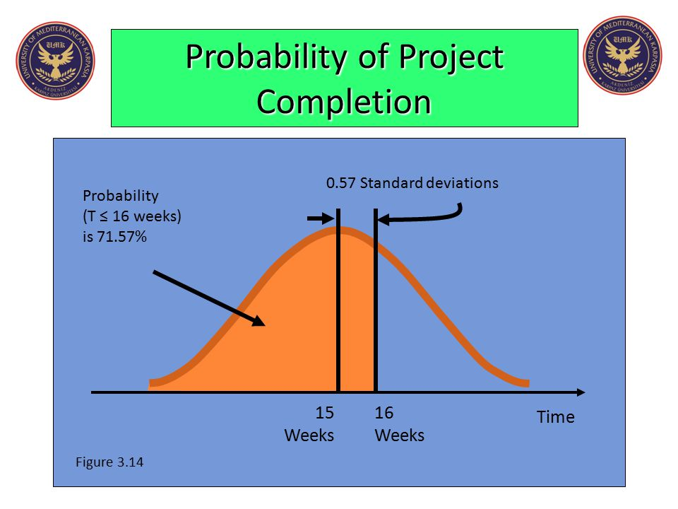 Probability of Project Completion Time Probability (T ≤ 16 weeks) is 71.57% Figure 3.14 0.57 Standard deviations 1516 WeeksWeeks