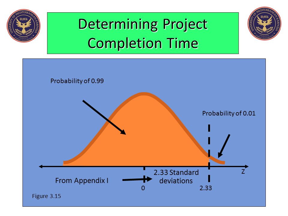 Determining Project Completion Time Probability of 0.01 Z Figure 3.15 From Appendix I Probability of 0.99 2.33 Standard deviations 02.33