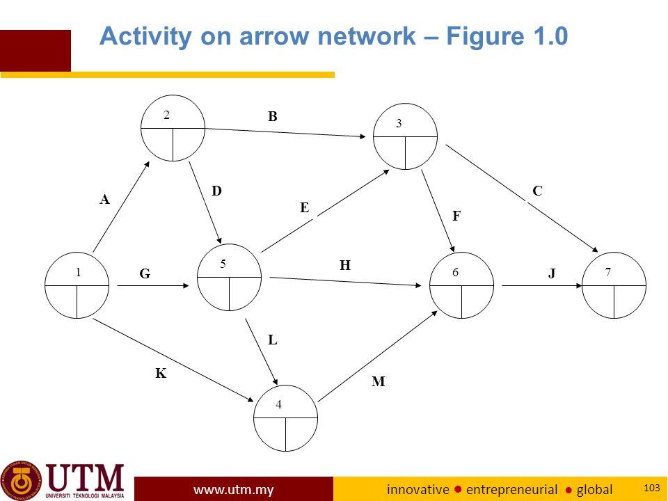 www.utm.my innovative ● entrepreneurial ● global 103 1 3 76 4 5 2 A D G B E L H F C J M K Activity on arrow network – Figure 1.0
