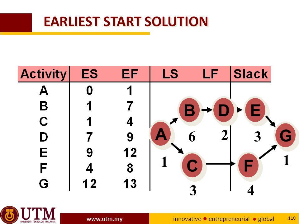 www.utm.my innovative ● entrepreneurial ● global 110 EARLIEST START SOLUTION A A E E D D B B C C F F G G 1 6 2 3 1 43