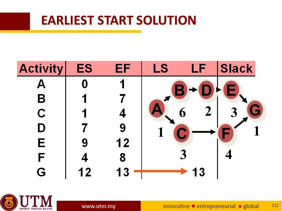 www.utm.my innovative ● entrepreneurial ● global 112 EARLIEST START SOLUTION A A E E D D B B C C F F G G 1 6 2 3 1 4 3