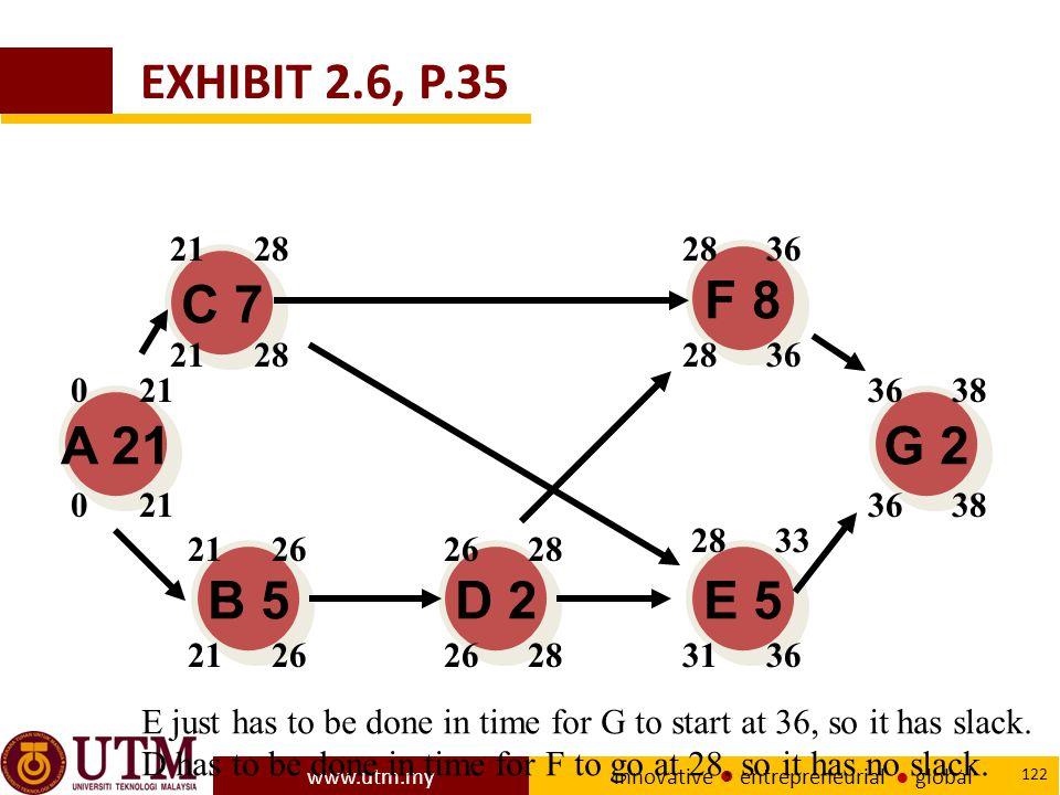 www.utm.my innovative ● entrepreneurial ● global 122 A 21 E 5 D 2 B 5 C 7 F 8 G 2 2126 021 26283136 3638 21282836 21282836 3638 2833 26282126 021 E just has to be done in time for G to start at 36, so it has slack.
