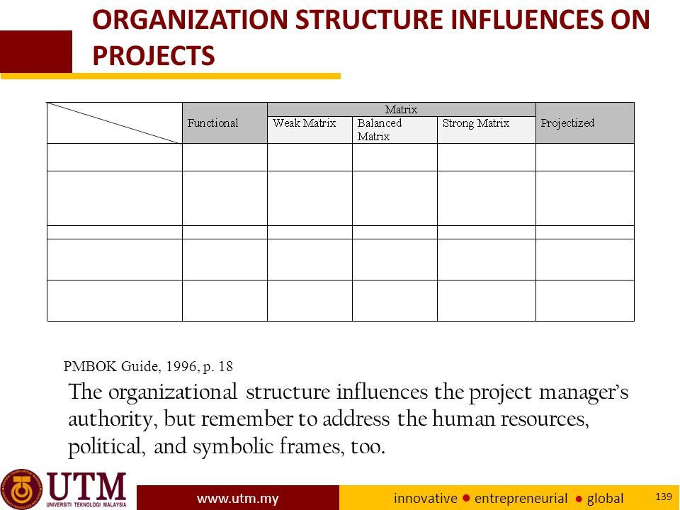 www.utm.my innovative ● entrepreneurial ● global 139 ORGANIZATION STRUCTURE INFLUENCES ON PROJECTS The organizational structure influences the project manager's authority, but remember to address the human resources, political, and symbolic frames, too.