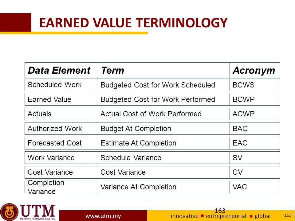 www.utm.my innovative ● entrepreneurial ● global 163 EARNED VALUE TERMINOLOGY Data ElementTermAcronym Scheduled Work Budgeted Cost for Work ScheduledBCWS Earned ValueBudgeted Cost for Work PerformedBCWP ActualsActual Cost of Work PerformedACWP Authorized WorkBudget At CompletionBAC Forecasted CostEstimate At CompletionEAC Work VarianceSchedule VarianceSV Cost Variance CV Completion Variance Variance At CompletionVAC