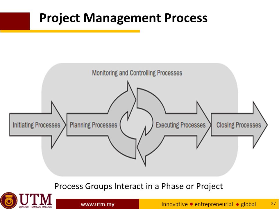 www.utm.my innovative ● entrepreneurial ● global 37 Process Groups Interact in a Phase or Project Project Management Process