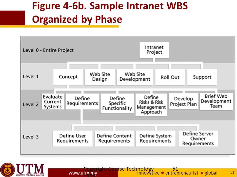 www.utm.my innovative ● entrepreneurial ● global 51 Copyright Course Technology 1999 51 Figure 4-6b.