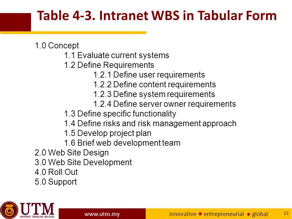 www.utm.my innovative ● entrepreneurial ● global 52 Table 4-3.