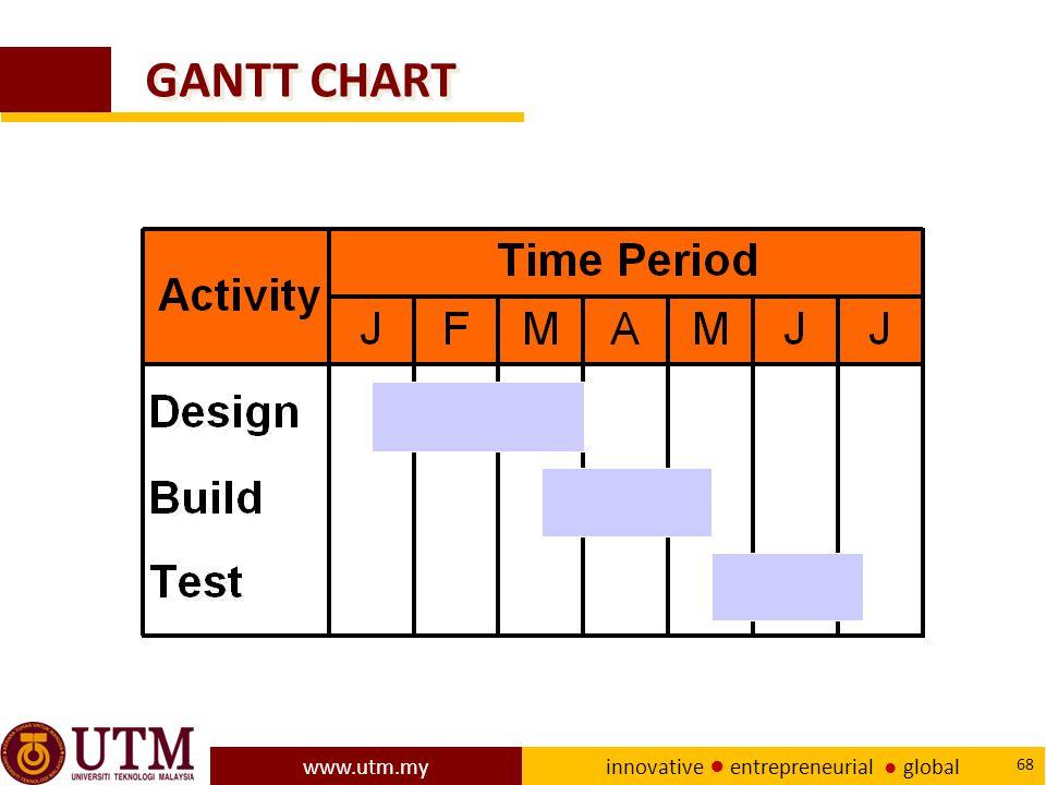 www.utm.my innovative ● entrepreneurial ● global 68 GANTT CHART
