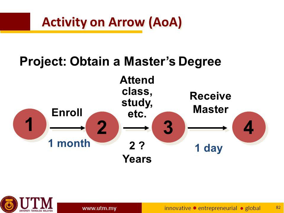 www.utm.my innovative ● entrepreneurial ● global 82 Activity on Arrow (AoA) 2 .