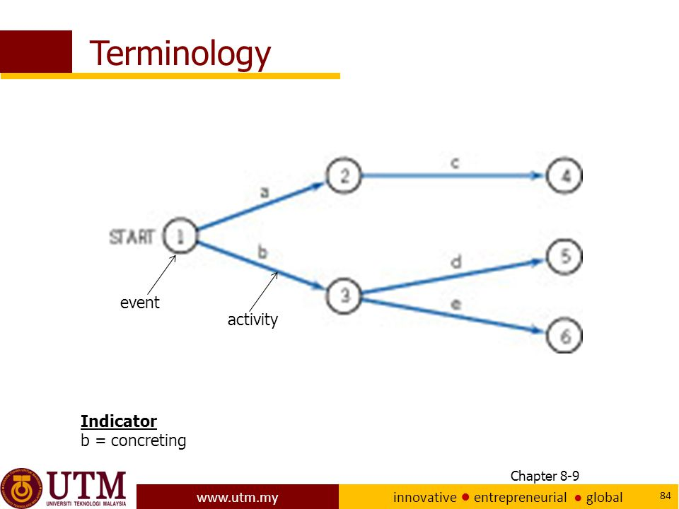 www.utm.my innovative ● entrepreneurial ● global 84 Terminology Chapter 8-9 event activity Indicator b = concreting